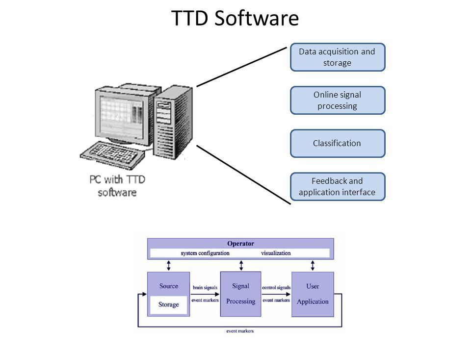 Data acquisition and storage Online signal processing Classification Feedback and application interface TTD Software