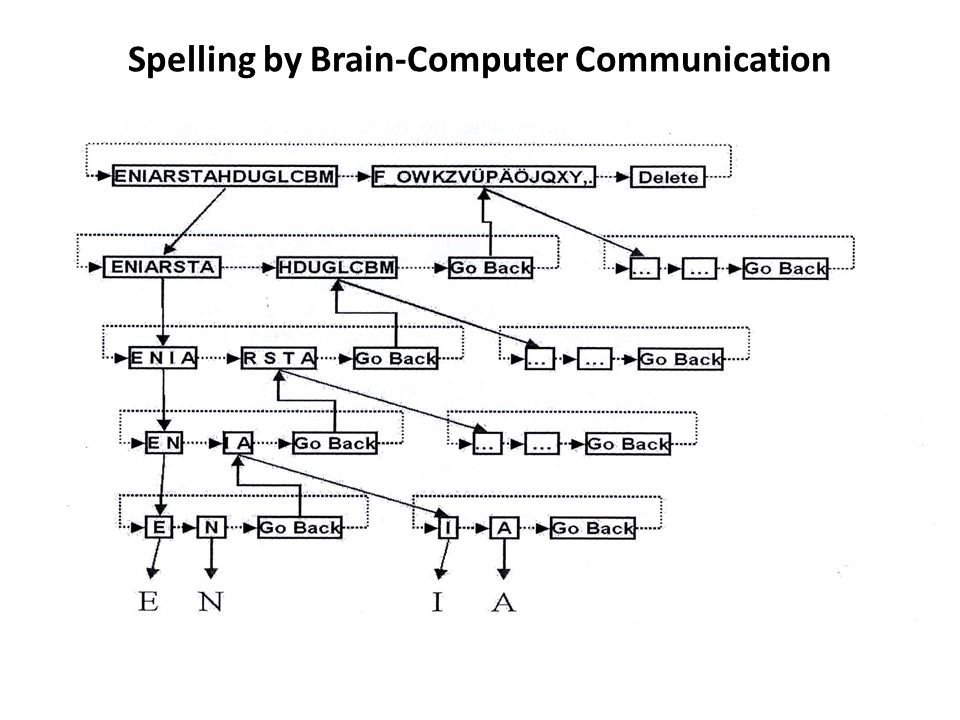 Spelling by Brain-Computer Communication
