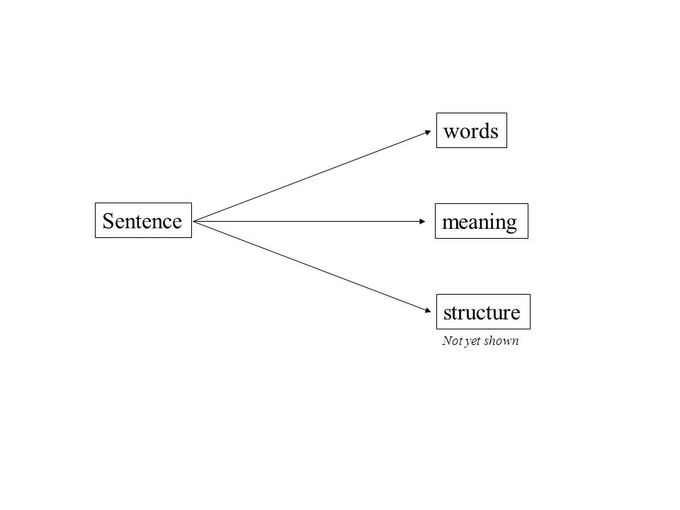 Sentence words meaning structure Not yet shown