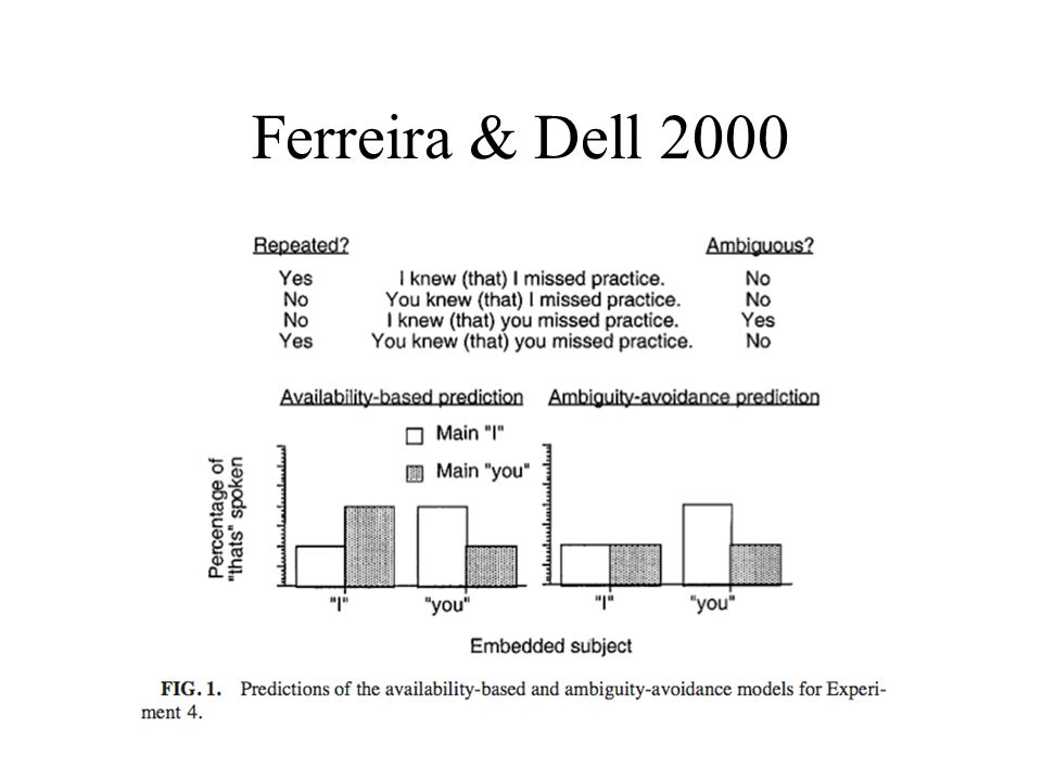 Ferreira & Dell 2000