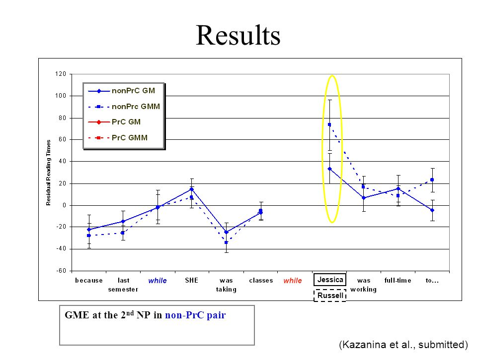 Results GME at the 2 nd NP in non-PrC pair while Jessica Russell (Kazanina et al., submitted)
