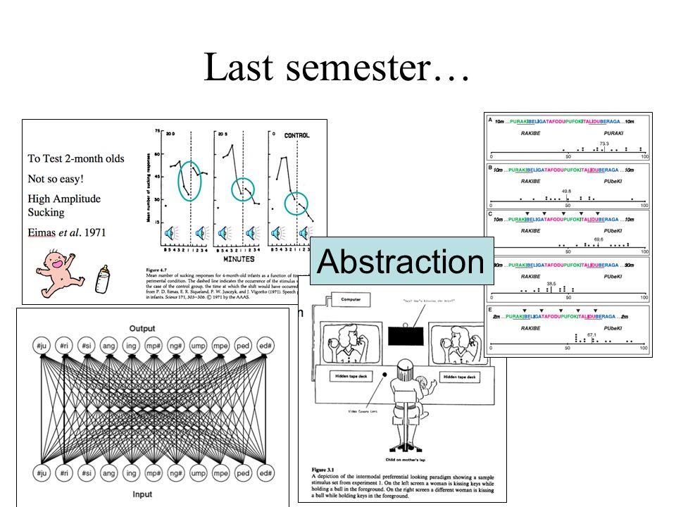 Last semester… Abstraction