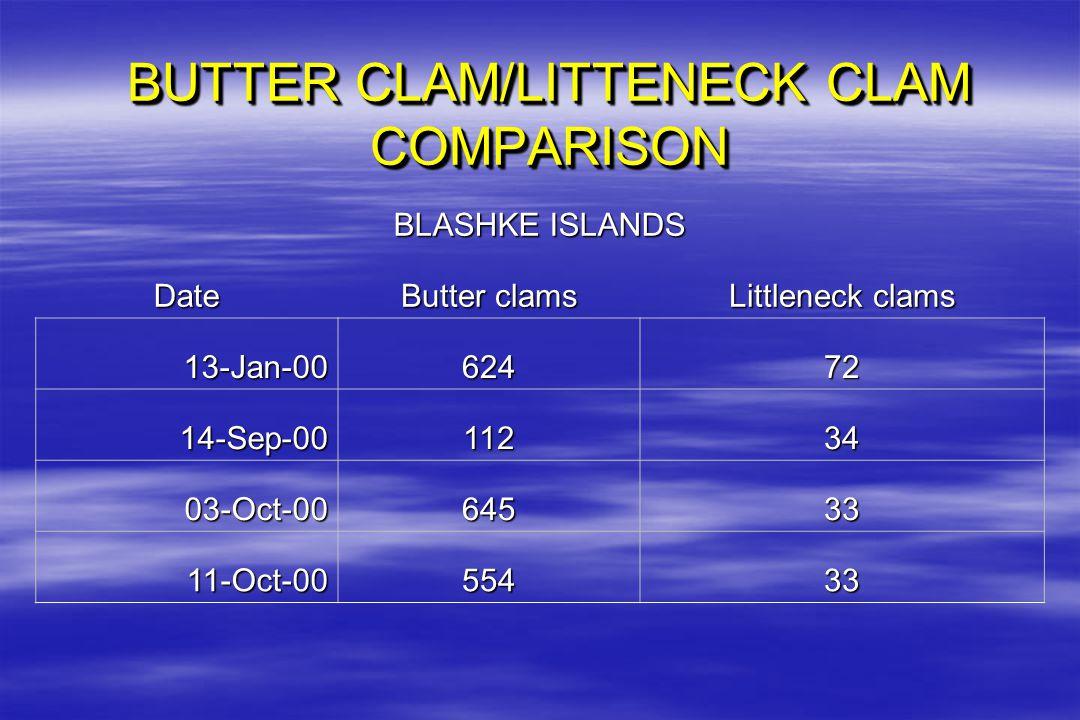 BUTTER CLAM/LITTENECK CLAM COMPARISON BLASHKE ISLANDS Date Butter clams Littleneck clams 13-Jan-0062472 14-Sep-0011234 03-Oct-0064533 11-Oct-0055433