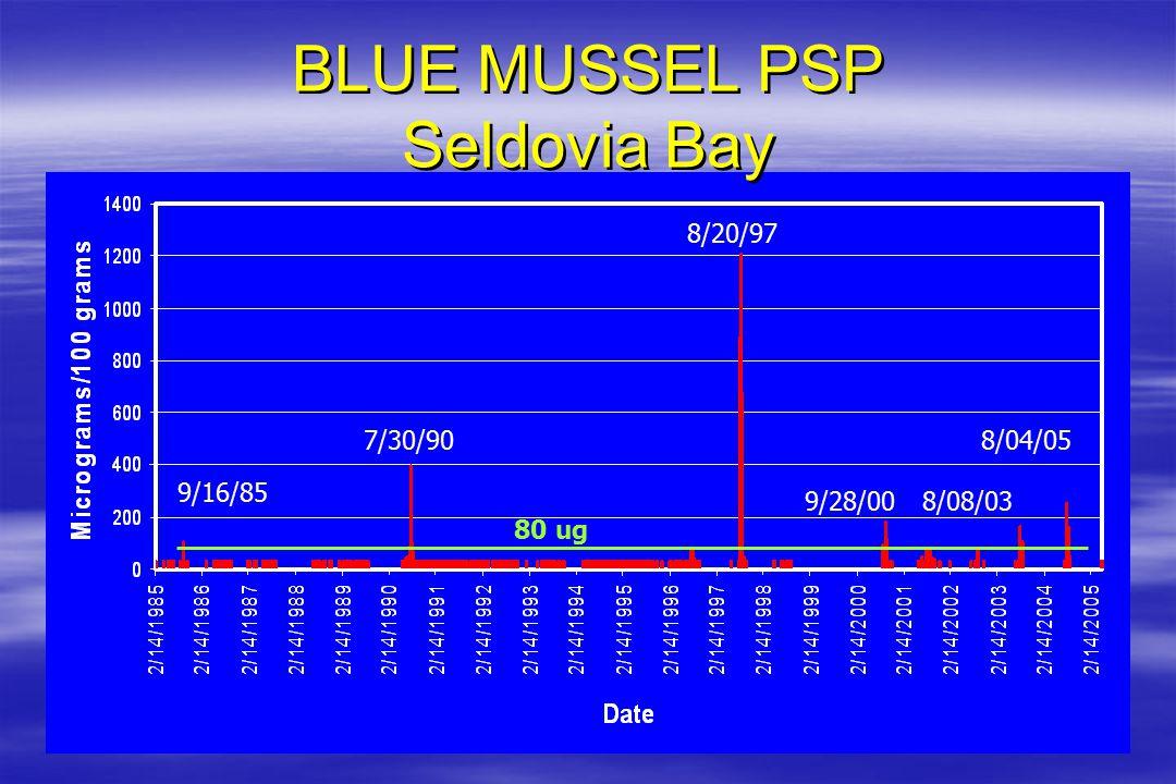 9/16/85 7/30/90 8/20/97 9/28/008/08/03 8/04/05 80 ug BLUE MUSSEL PSP Seldovia Bay