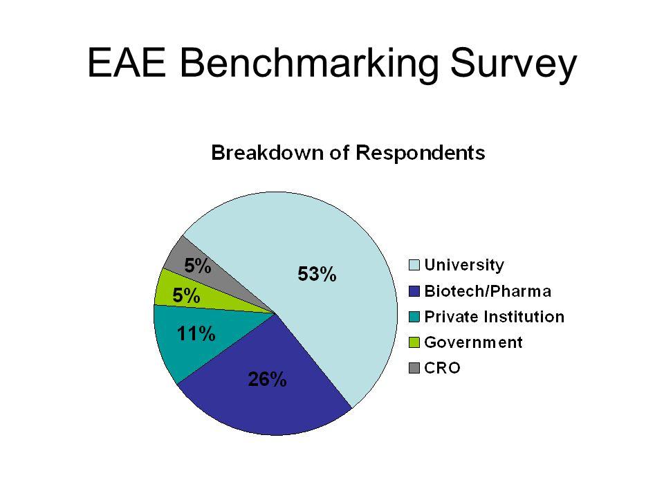 EAE Benchmarking Survey