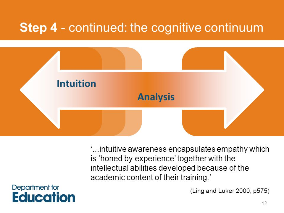 Step 4 - continued: the cognitive continuum 12 '...intuitive awareness encapsulates empathy which is 'honed by experience' together with the intellectual abilities developed because of the academic content of their training.' (Ling and Luker 2000, p575) Intuition Analysis