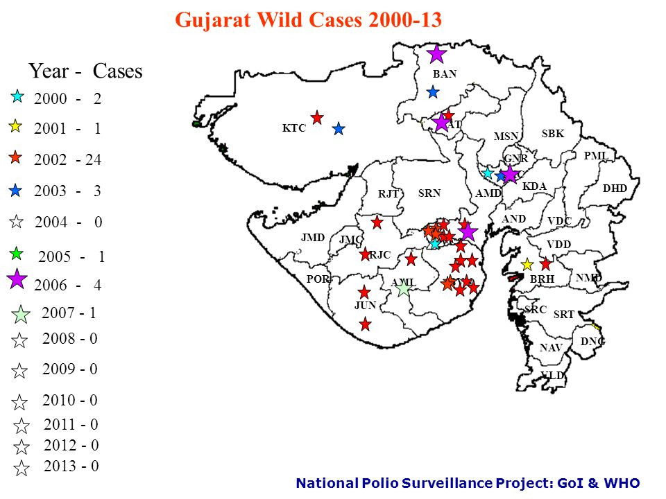 National Polio Surveillance Project: GoI & WHO Progress in India–A snapshot P1 wildP3 wild * data as on 12 April 2013 P2 wild 1600 1934 1995: Polio SIAs (campaigns) launched 1997: Acute Flaccid Paralysis (AFP) Surveillance initiated 1999: Last case of Wild Polio Virus (WPV) type 2 – (U.P) 2010: Last case of WPV type 3 - (Jharkhand) 2011: Last case of WPV type 1 - ( West Bengal) 2012: India removed from list of endemic countries