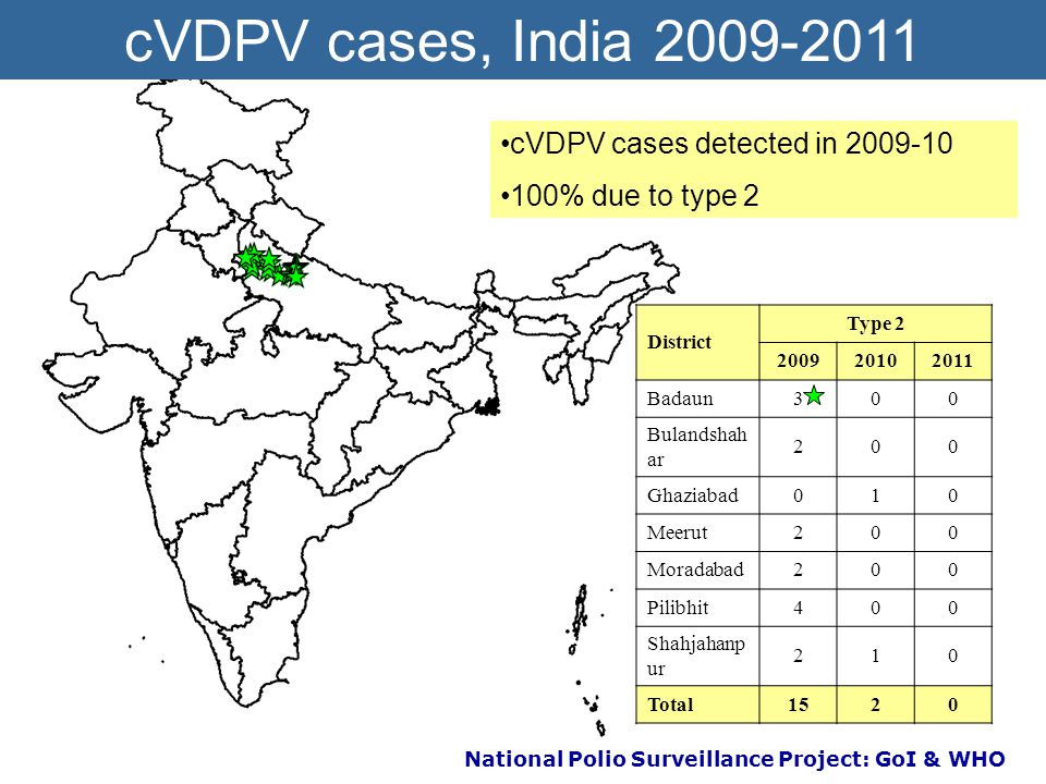 National Polio Surveillance Project: GoI & WHO Context No WPV2 in India since 1999 tOPV used in RI and during NIDs bOPV used in most SNIDs since Jan 2