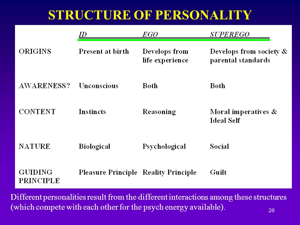 19 FREUD'S PSYCHOSEXUAL STAGES Personality development is very much influenced by sexual development STAGES: Oral, anal, phallic, latency, genital (see textbook for this topic)