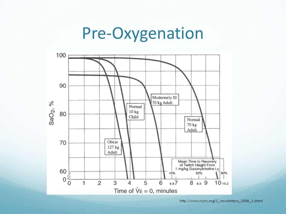 Pre-Oxygenation http://www.ncsrc.org/2_newsletters_2008_2.shtml