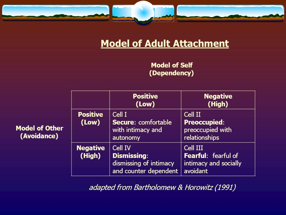Model of Self (Dependency) Model of Other (Avoidance) Model of Adult Attachment Positive (Low) Negative (High) Positive (Low) Cell I Secure: comfortab