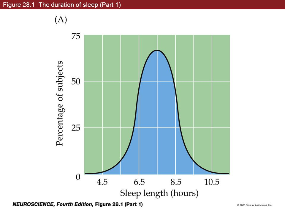 Figure 28.1 The duration of sleep (Part 1)