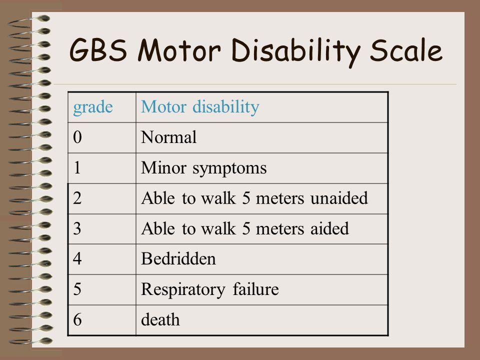 GBS Motor Disability Scale gradeMotor disability 0Normal 1Minor symptoms 2Able to walk 5 meters unaided 3Able to walk 5 meters aided 4Bedridden 5Respiratory failure 6death