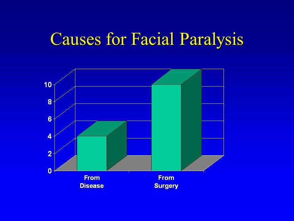 Causes for Facial Paralysis