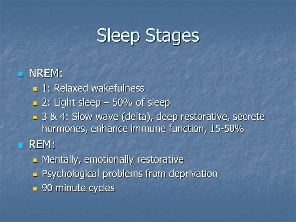Sleep Stages NREM: NREM: 1: Relaxed wakefulness 1: Relaxed wakefulness 2: Light sleep – 50% of sleep 2: Light sleep – 50% of sleep 3 & 4: Slow wave (delta), deep restorative, secrete hormones, enhance immune function, 15-50% 3 & 4: Slow wave (delta), deep restorative, secrete hormones, enhance immune function, 15-50% REM: REM: Mentally, emotionally restorative Mentally, emotionally restorative Psychological problems from deprivation Psychological problems from deprivation 90 minute cycles 90 minute cycles