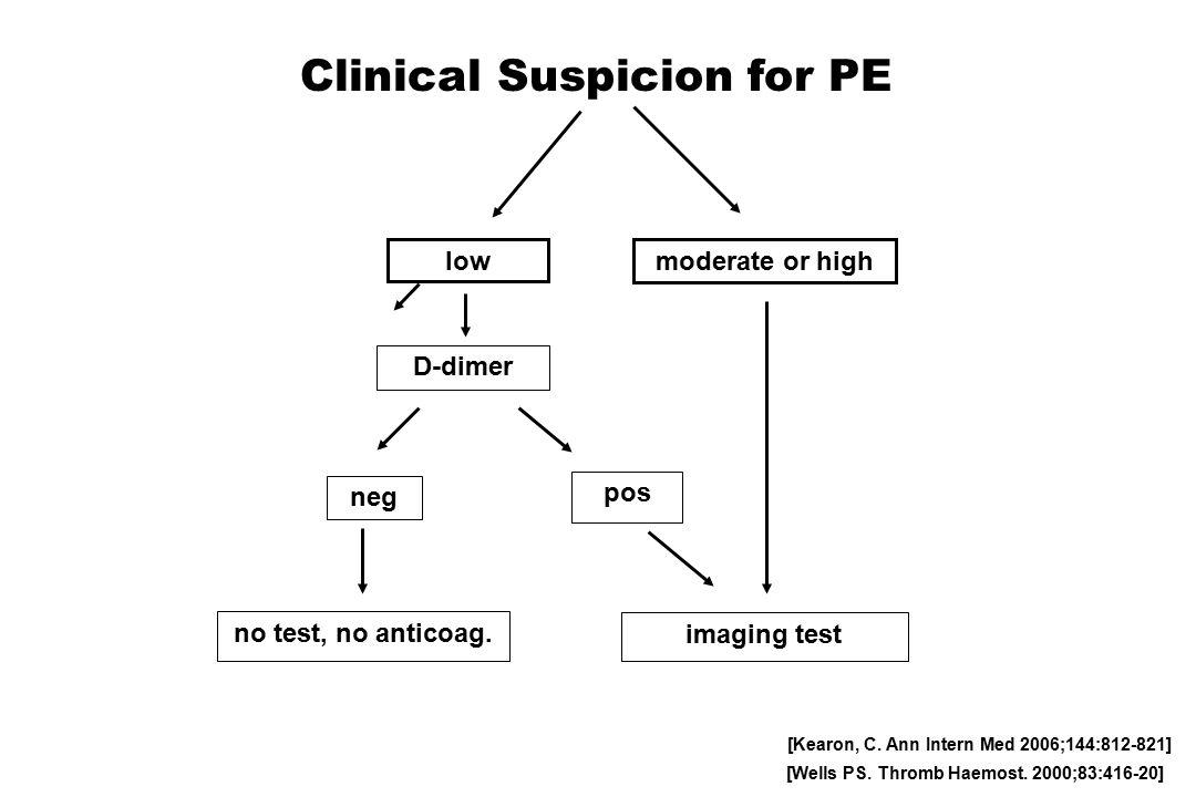 Clinical Suspicion for PE low moderate or high neg no test, no anticoag.