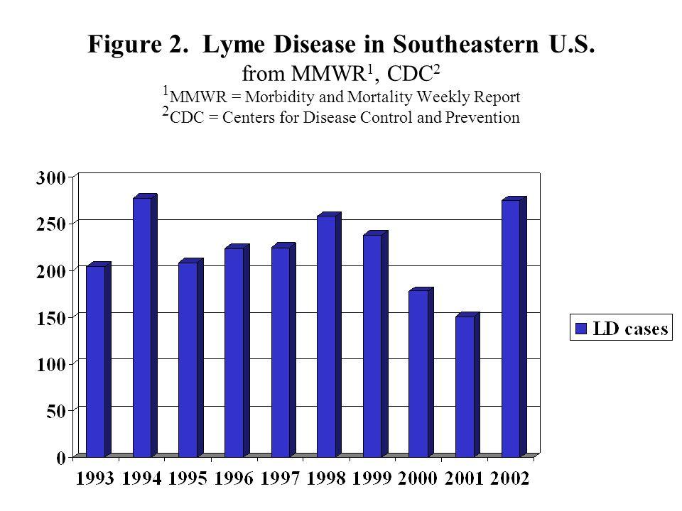 Figure 2. Lyme Disease in Southeastern U.S.