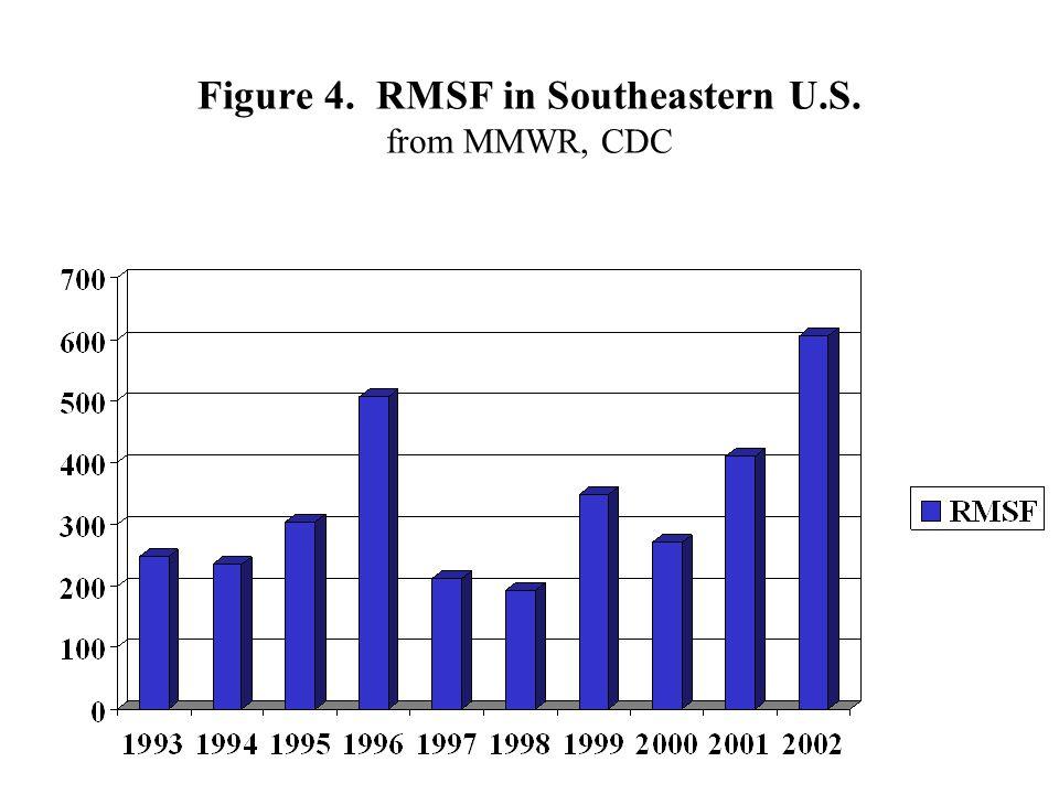 Figure 4. RMSF in Southeastern U.S. from MMWR, CDC
