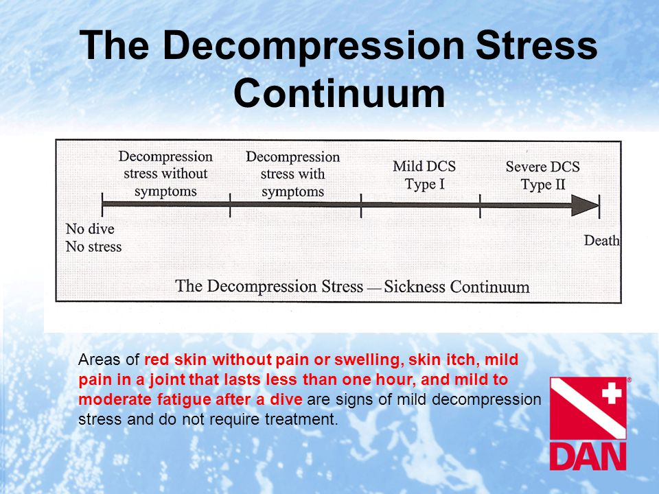 Areas of red skin without pain or swelling, skin itch, mild pain in a joint that lasts less than one hour, and mild to moderate fatigue after a dive are signs of mild decompression stress and do not require treatment.
