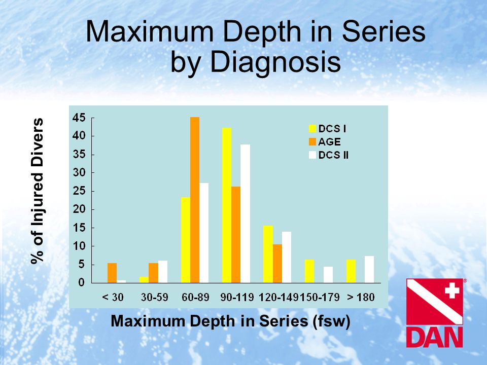 Maximum Depth in Series by Diagnosis Maximum Depth in Series (fsw) % of Injured Divers