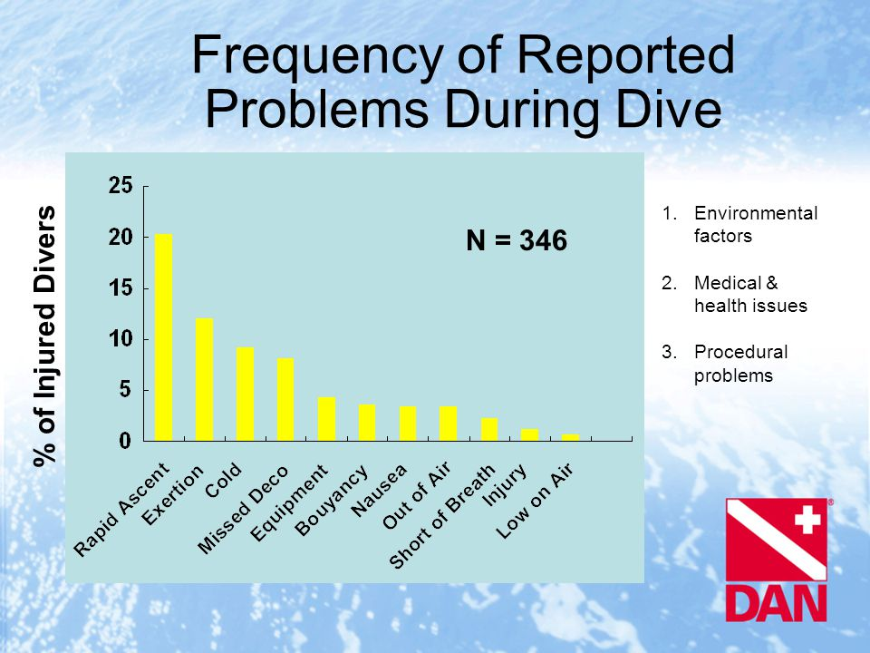 Frequency of Reported Problems During Dive % of Injured Divers N = 346 1.Environmental factors 2.Medical & health issues 3.Procedural problems