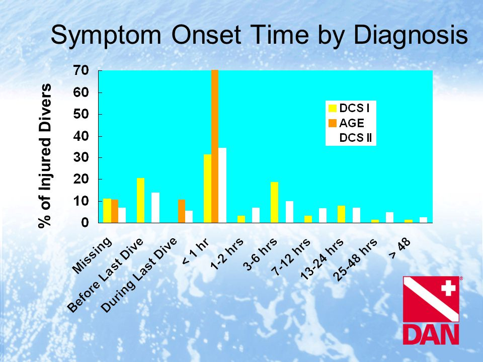 Symptom Onset Time by Diagnosis % of Injured Divers