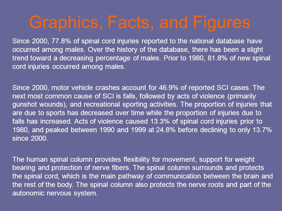 Graphics, Facts, and Figures Since 2000, 77.8% of spinal cord injuries reported to the national database have occurred among males. Over the history o