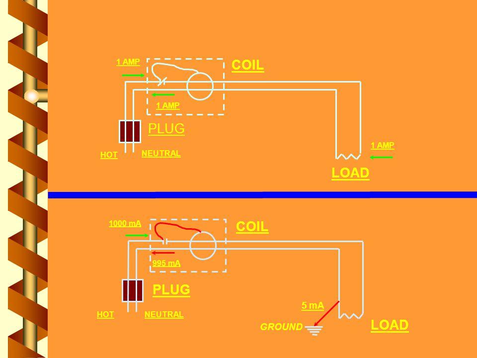 PLUG COIL LOAD HOT NEUTRAL 1 AMP PLUG COIL LOAD HOTNEUTRAL 1000 mA 995 mA 5 mA GROUND