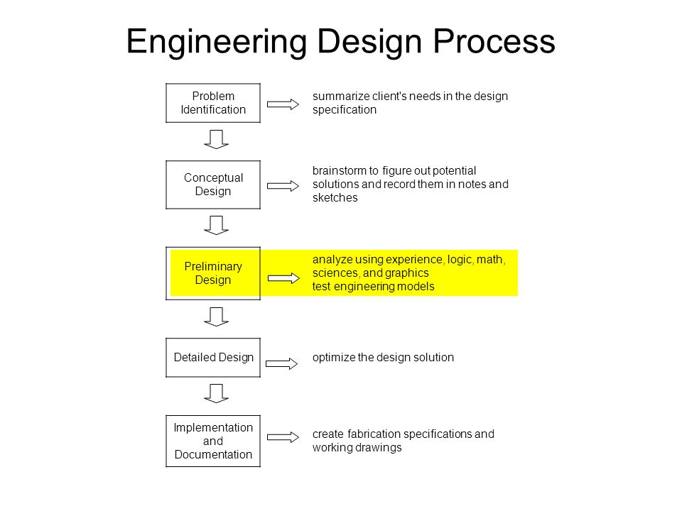 Engineering Design Process Problem Identification summarize client s needs in the design specification Conceptual Design brainstorm to figure out potential solutions and record them in notes and sketches Preliminary Design analyze using experience, logic, math, sciences, and graphics test engineering models Detailed Designoptimize the design solution Implementation and Documentation create fabrication specifications and working drawings