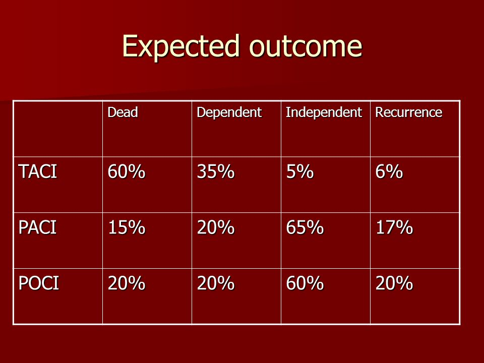 Expected outcome DeadDependentIndependentRecurrence TACI60%35%5%6% PACI15%20%65%17% POCI20%20%60%20%