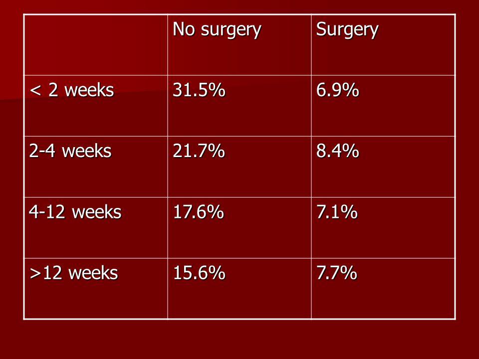 No surgery Surgery < 2 weeks 31.5%6.9% 2-4 weeks 21.7%8.4% 4-12 weeks 17.6%7.1% >12 weeks 15.6%7.7%