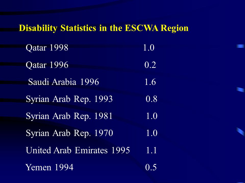Qatar 1998 1.0 Qatar 1996 0.2 Saudi Arabia 1996 1.6 Syrian Arab Rep. 1993 0.8 Syrian Arab Rep. 1981 1.0 Syrian Arab Rep. 1970 1.0 United Arab Emirates