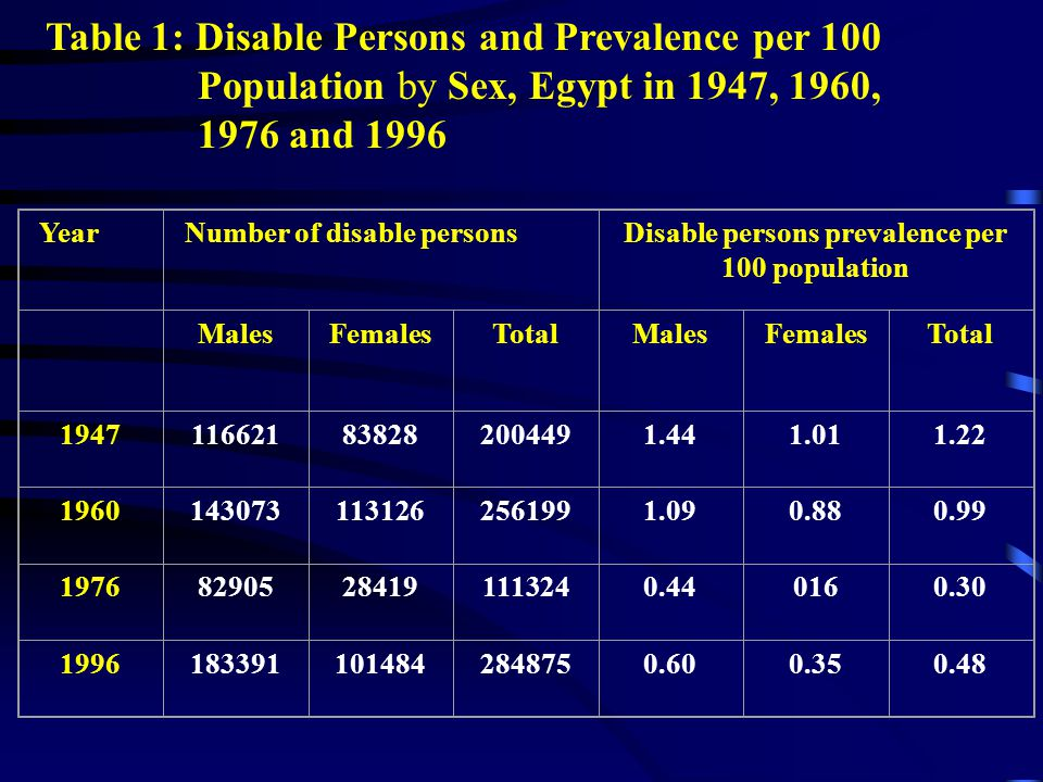 Table 1: Disable Persons and Prevalence per 100 Population by Sex, Egypt in 1947, 1960, 1976 and 1996 YearNumber of disable personsDisable persons pre