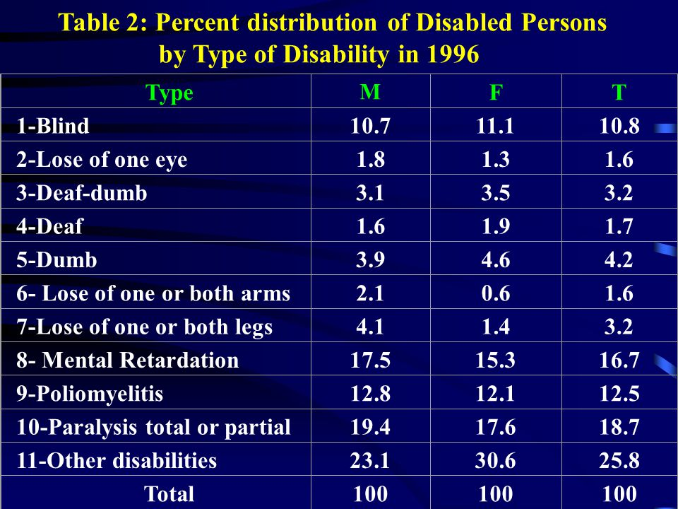 Table 2: Percent distribution of Disabled Persons by Type of Disability in 1996 Type M FT 1-Blind10.711.110.8 2-Lose of one eye1.81.31.6 3-Deaf-dumb3.
