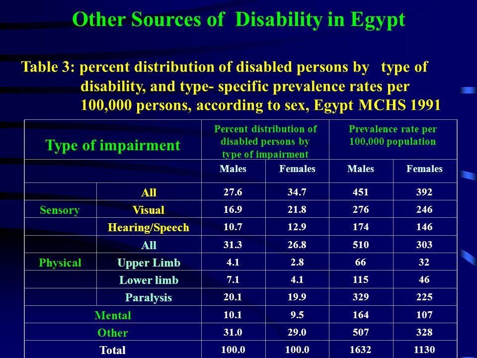 Disability Statistics in the ESCWA Region Bahrain 1995 1.5 Bahrain 1991 0.8 Bahrain 19811.0 Egypt 19960.5 Egypt 19911.6 Egypt 19760.3 Gaza Strip 19962.1 Iraq 19770.9