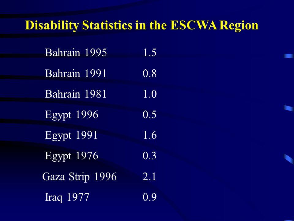 Jordan 1994 1.2 Jordan 1991 2.6 Kuwait 1996 1.1 Kebebib 1994 1.0 Oman 1995 2.4 Oman 1993 1.9 Palestine 1997 1.8 Disability Statistics in the ESCWA Region