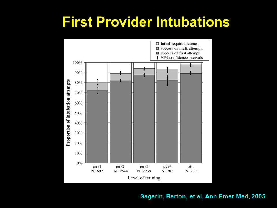 Sagarin, Barton, et al, Ann Emer Med, 2005 First Provider Intubations