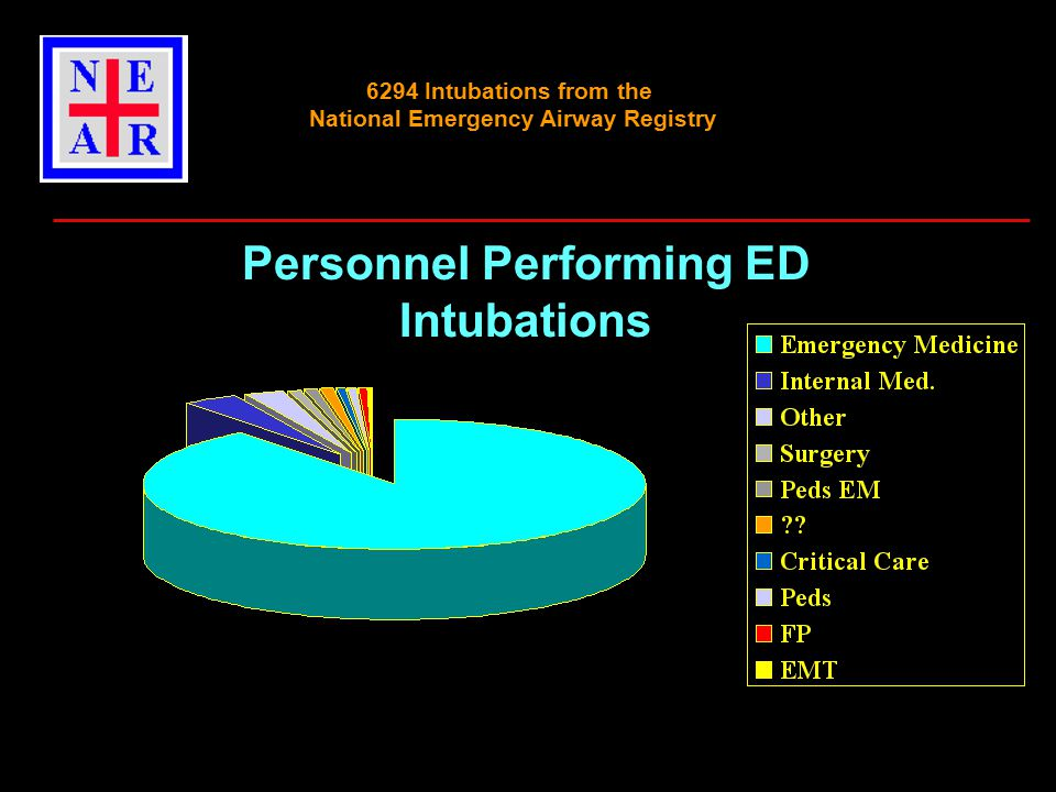 Personnel Performing ED Intubations 6294 Intubations from the National Emergency Airway Registry