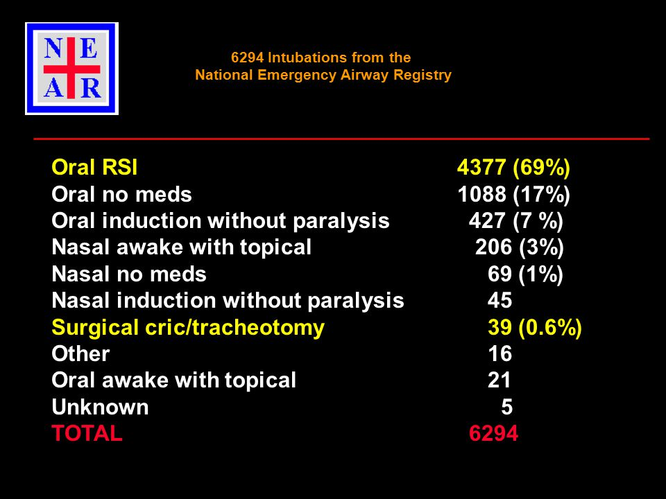 6294 Intubations from the National Emergency Airway Registry Oral RSI 4377 (69%) Oral no meds 1088 (17%) Oral induction without paralysis 427 (7 %) Nasal awake with topical 206 (3%) Nasal no meds 69 (1%) Nasal induction without paralysis 45 Surgical cric/tracheotomy 39 (0.6%) Other 16 Oral awake with topical 21 Unknown 5 TOTAL 6294