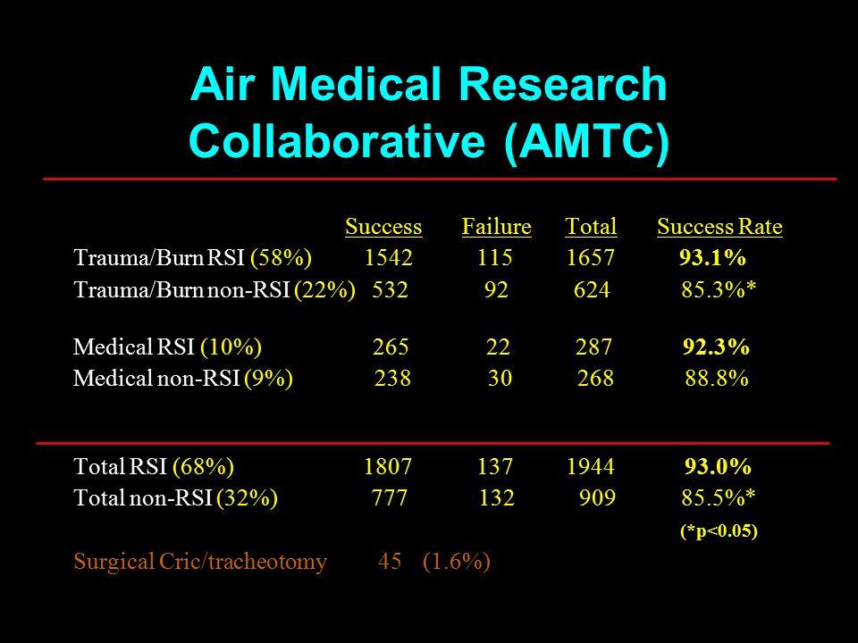 Success Failure Total Success Rate Trauma/Burn RSI (58%) 1542 115 1657 93.1% Trauma/Burn non-RSI (22%) 532 92 624 85.3%* Medical RSI (10%) 265 22 287 92.3% Medical non-RSI (9%) 238 30 268 88.8% Total RSI (68%) 1807 137 1944 93.0% Total non-RSI (32%) 777 132 909 85.5%* (*p<0.05) Surgical Cric/tracheotomy 45 (1.6%) Air Medical Research Collaborative (AMTC)