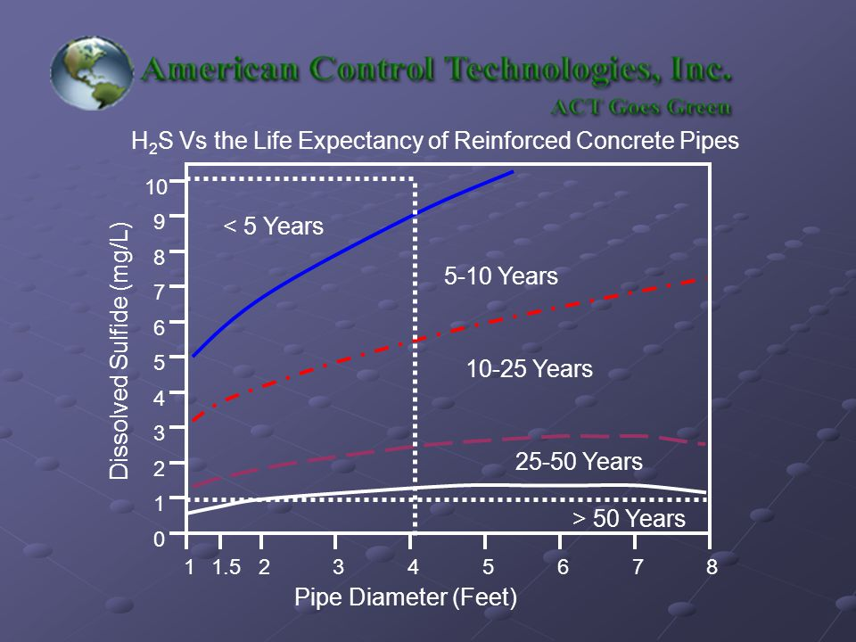 < 5 Years 5-10 Years 10-25 Years 25-50 Years > 50 Years Dissolved Sulfide (mg/L) Pipe Diameter (Feet) 1 2 3 4 5 6 7 8 9 10 0 123456781.5 H 2 S Vs the Life Expectancy of Reinforced Concrete Pipes
