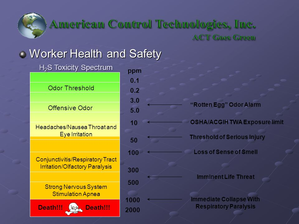 Worker Health and Safety Odor Threshold Offensive Odor Conjunctivitis/Respiratory Tract Irritation/Olfactory Paralysis Headaches/Nausea Throat and Eye Irritation Strong Nervous System Stimulation Apnea Death!!.
