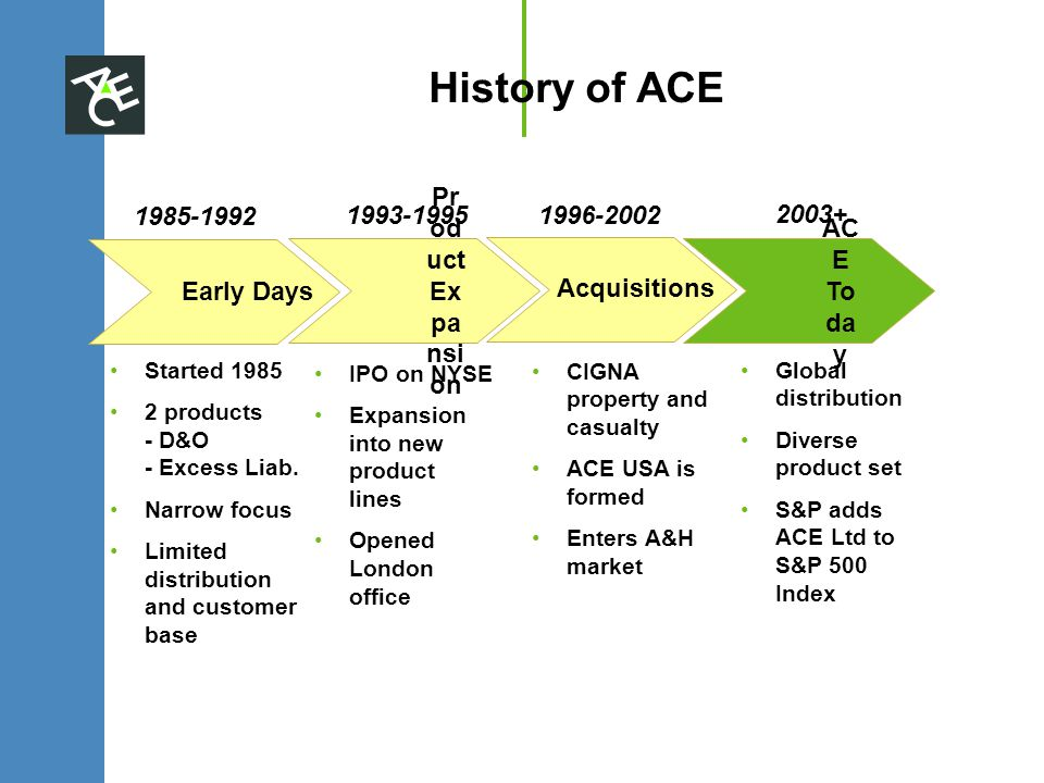 History of ACE Started 1985 2 products - D&O - Excess Liab.