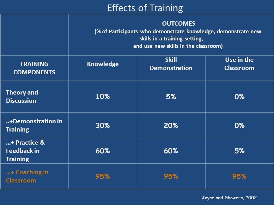 OUTCOMES (% of Participants who demonstrate knowledge, demonstrate new skills in a training setting, and use new skills in the classroom) TRAINING COMPONENTS Knowledge Skill Demonstration Use in the Classroom Theory and Discussion 10% 5%0%..+Demonstration in Training 30%20%0% …+ Practice & Feedback in Training 60% 5% …+ Coaching in Classroom 95% Joyce and Showers, 2002 Effects of Training