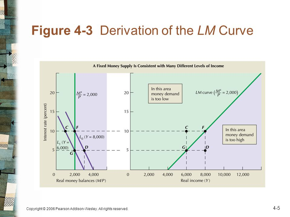Copyright © 2006 Pearson Addison-Wesley. All rights reserved. 4-5 Figure 4-3 Derivation of the LM Curve