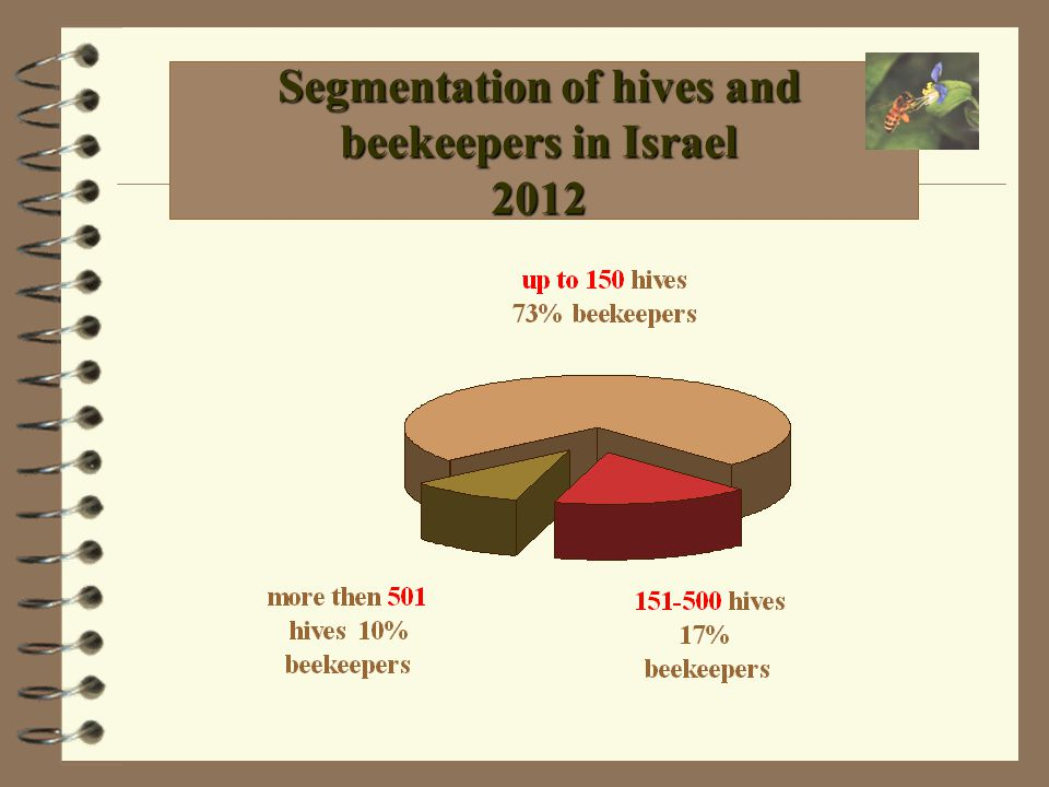 Beekeeping in Israel 2012 84,000 Hives 450 Beekeepers 6,100 Pasture & migration spots 3,200 Tons of honey 40 Kg.