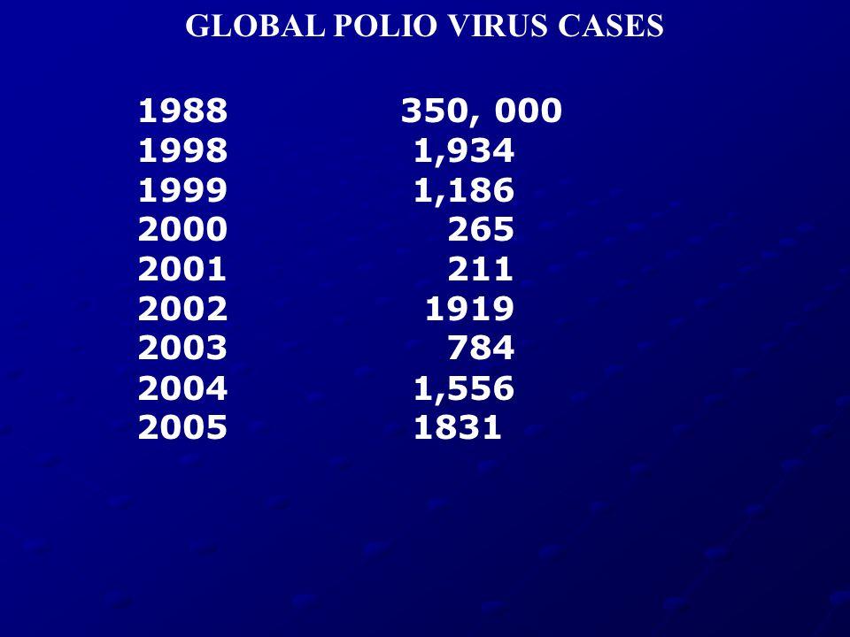1988 350, 000 1998 1,934 1999 1,186 2000 265 2001 211 2002 1919 2003 784 2004 1,556 2005 1831 GLOBAL POLIO VIRUS CASES