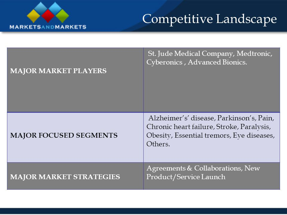 Competitive Landscape MAJOR MARKET PLAYERS St.