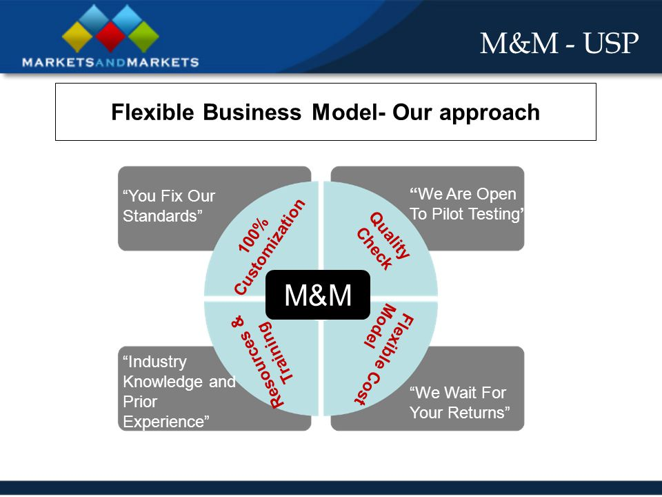 Flexible Business Model- Our approach M&M 100% Customization Quality Check Resources & Training Flexible Cost Model We Wait For Your Returns Industry Knowledge and Prior Experience We Are Open To Pilot Testing You Fix Our Standards M&M - USP