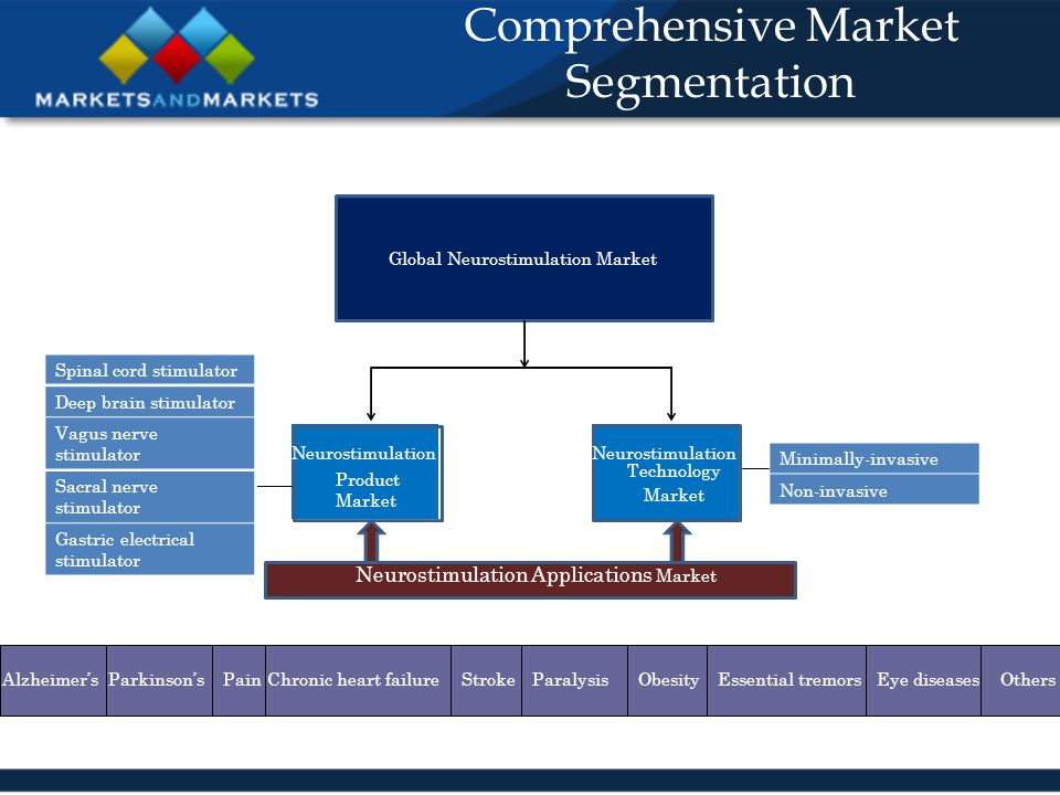 Global Neurostimulation Market Neurostimulation Product Market Neurostimulation Technology Market Diagnosis ad Technologies and Technologies Biomarker Pre and Post Clinical Services Other Services miRNA Analysis Comprehensive Market Segmentation Neurostimulation Applications Market Minimally-invasive Non-invasive Spinal cord stimulator Deep brain stimulator Vagus nerve stimulator Sacral nerve stimulator Gastric electrical stimulator Pain ParalysisOthersEye diseasesEssential tremorsObesityStrokeChronic heart failureParkinson'sAlzheimer's